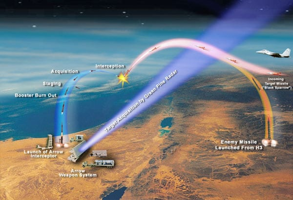 Diagram showing stages of missile interception by the Arrow system. The picture shows a hostile missile trajectory and that of the Black Sparrow air-launched target missile used in firing tests. (Photo: USMDA/ Wiki Commons)